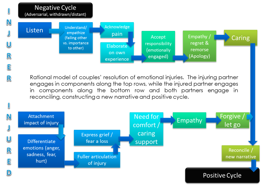 Pos & Neg cycle