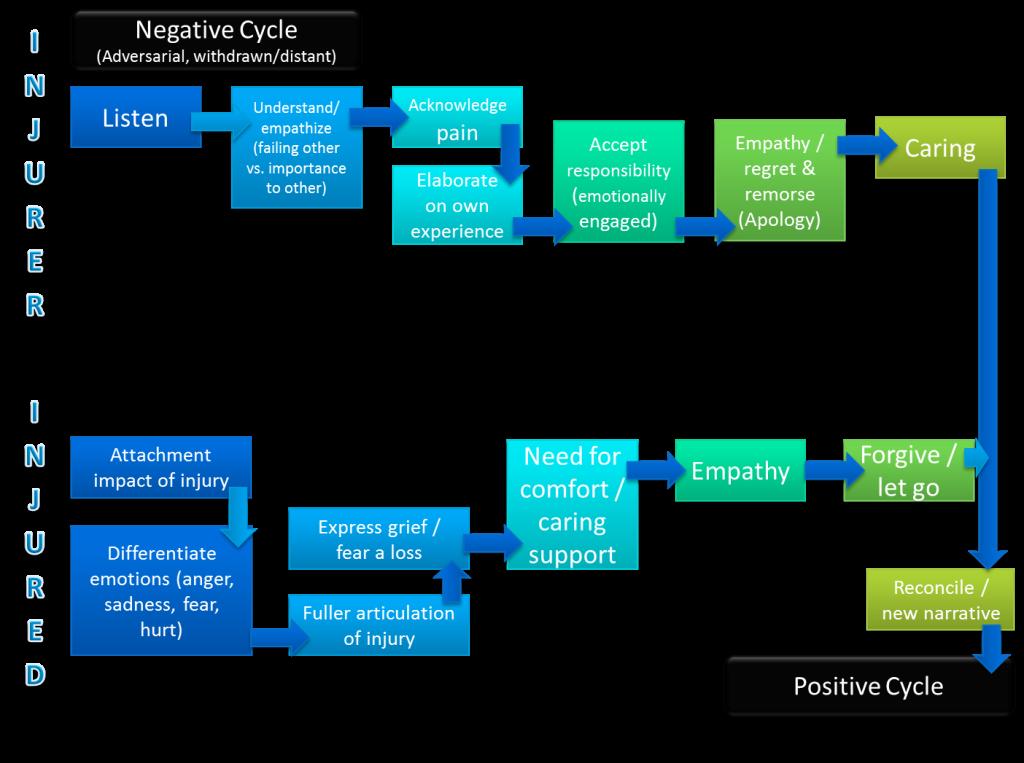 Pos & Neg cycle